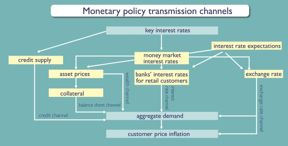 an introduction to the monetary policy This topic video provides an introduction to monetary policy in the uk economy including the role played by the bank of england for more help with your a.