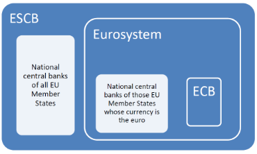 Institutional Framework of the Eurosystem
