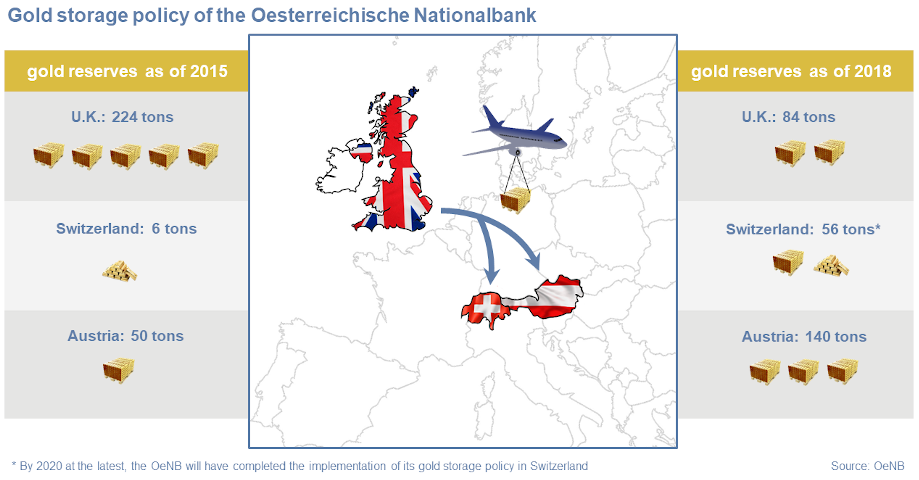 Gold Reserves Oesterreichische Nationalbank OeNB - 10 countries with the largest gold reserves
