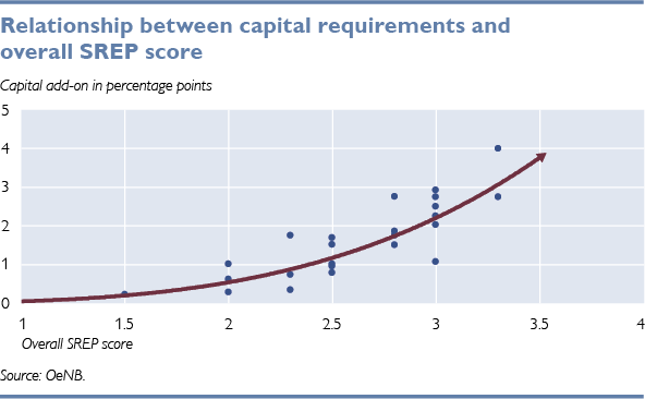 Relationship between capital requirements and overall SREP score
