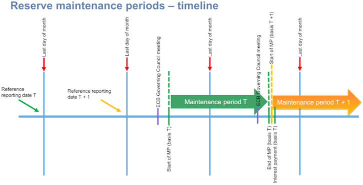 Reserve maintenance periods – timeline