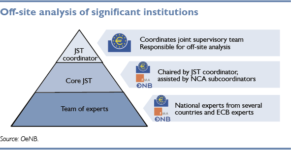 Off-site analysis of signigicant institutions