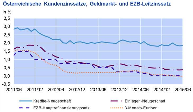 Zinssätze Zinssätze und Volumina für die Bestände und das Neugeschäft der deutschen Banken (MFIs) Real Zinssätze Real Zinssätze von Bankeinlagen privater Haushalte, Einlagen nichtfinanzieller Kapitalgesellschaften.