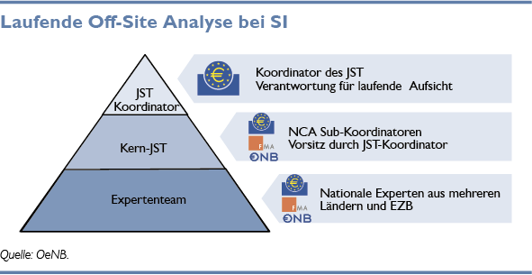 Laufende Off-Site-Analyse bei SI